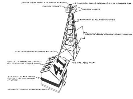 Airway Beacon Illustration Circa 1931, FAA